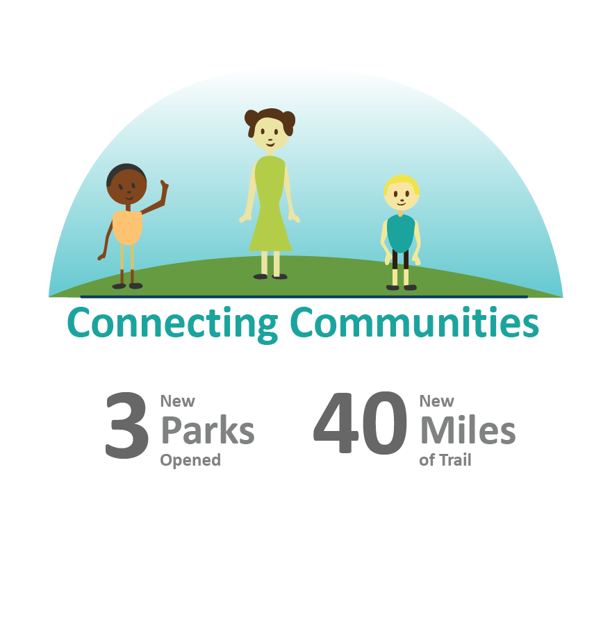 2019 Levy Info Connecting Communities