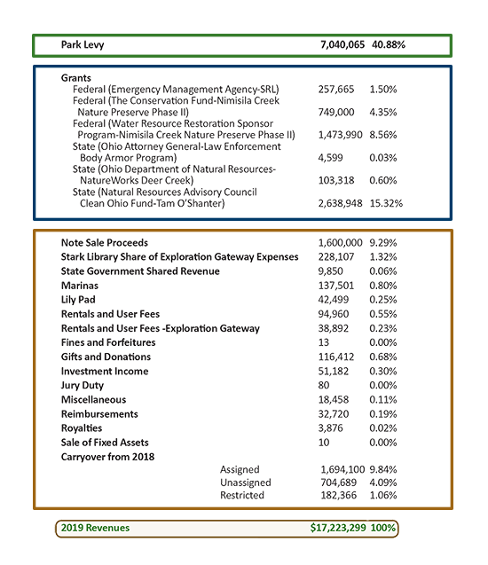 Stark Parks funding breakdown